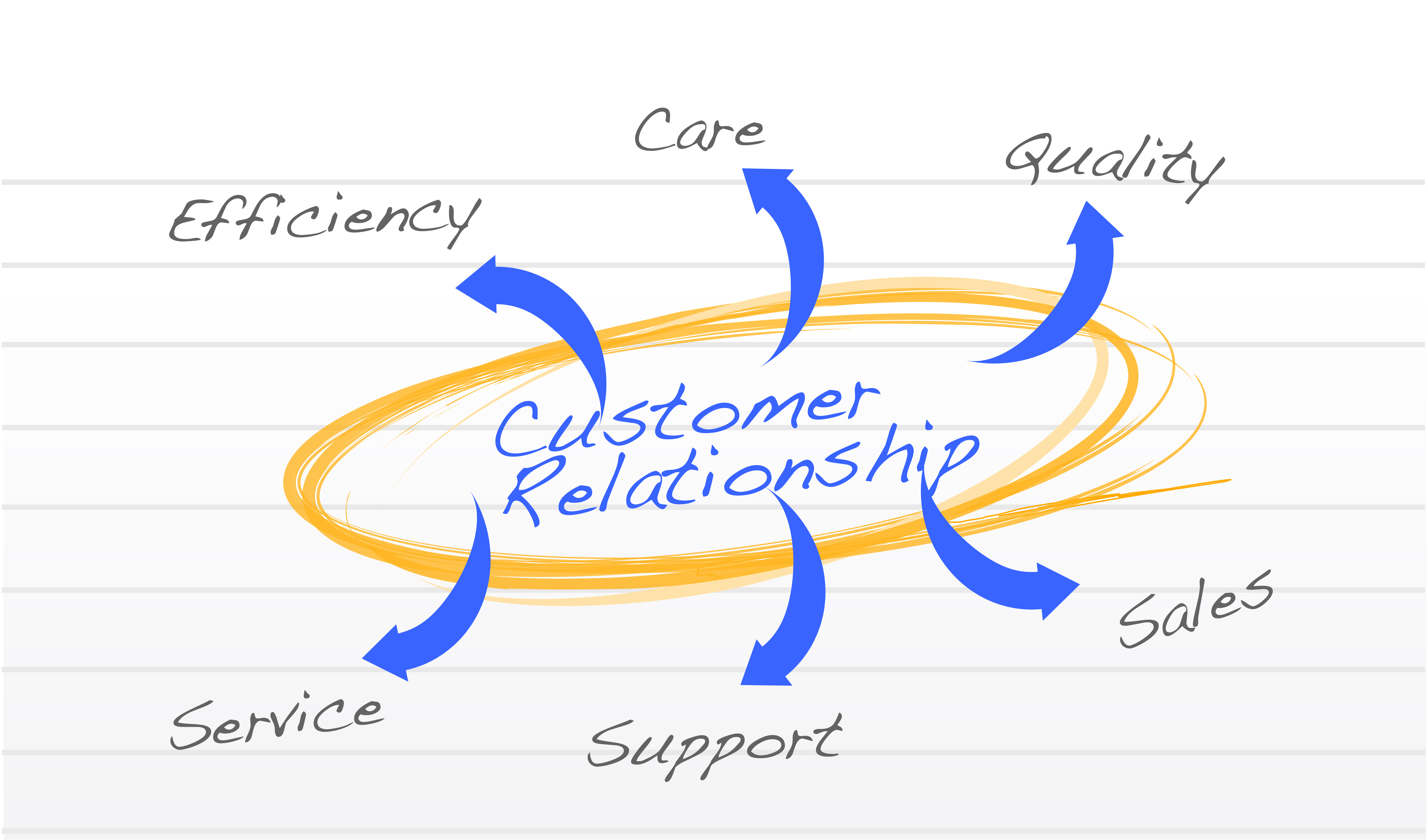 relationship with the customer