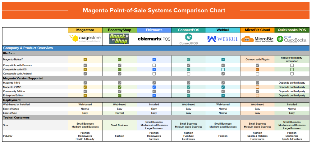 magento pos systems comparison chart